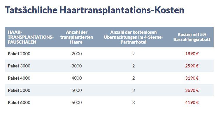 Haartransplantatations-Kosten Budapest, Ungarn
